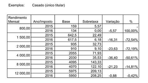 tabelas de irs ano 2016 tabelas de irs para 2016 newhairstylesformen2014 com