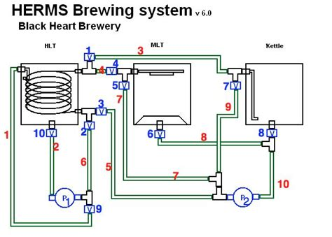 home brew system plans automated herms system page 9 home brew forums beer pinterest beer