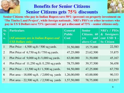 Mba Benefits In India by Senior Citizens Get 50 To 75 Percent Discounts On