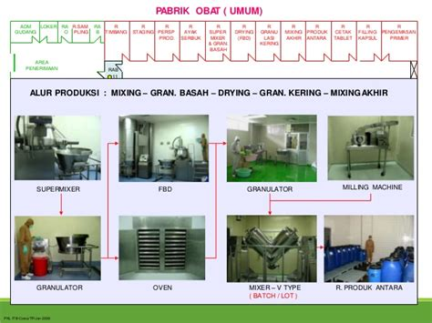 Mesin Cuci Reject bangunan peralatan dalam aktivitas produksi