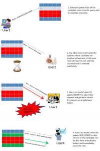 oracle xmltable tutorial oracle tutorials tips tricks viralpatel net
