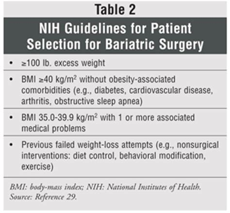 Support Letter For Bariatric Surgery Surgical Procedures For Weight Loss