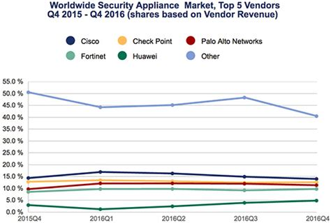 total security appliance market shows positive growth - Top 5 Network Security Appliance Vendors