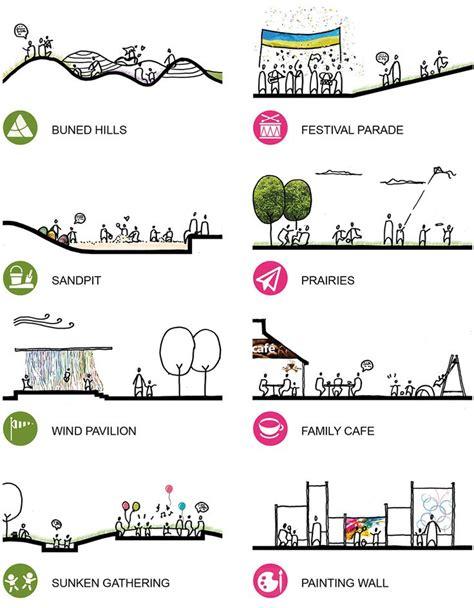 landscape diagram 488 best diagram images on architectural