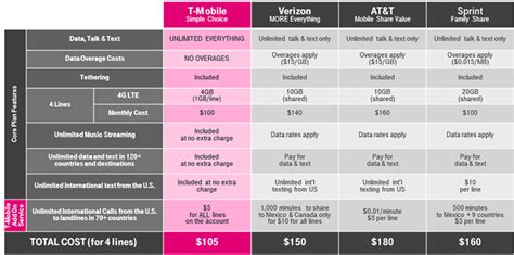 mobile offering unlimited worldwide calling