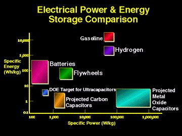 how much energy will be stored in the capacitor energy density storage drives the choices that can be made
