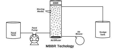 sewage treatment flow diagram sewage treatment plant mbbr sbr based containerized