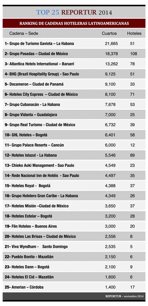 listado de cadenas hoteleras internacionales top 25 reportur ranking de cadenas hoteleras
