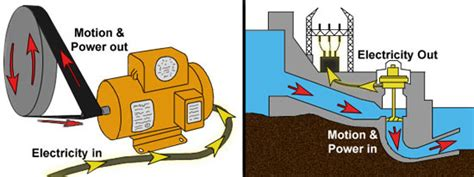 fundamentals of electricity power generation