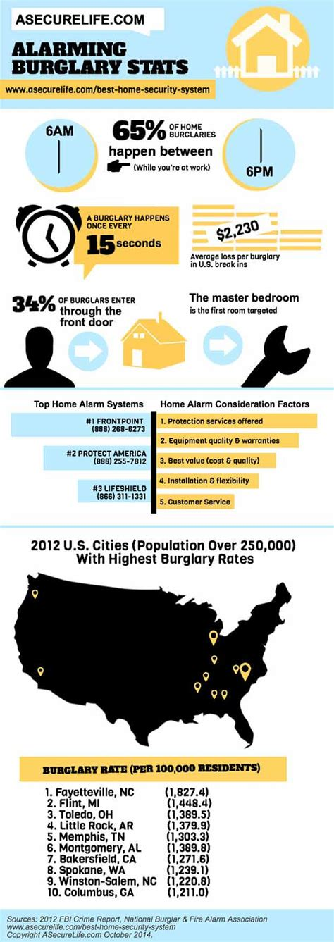 home burglary statistics will your home be broken into