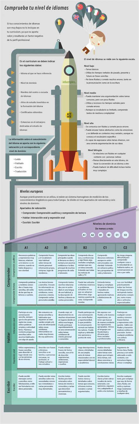 Modelo Curriculum Tcp 191 Sabes Cu 225 Les Tus Conocimientos Inform 225 Ticos Y De Idiomas Espai De Recerca Activa De Feina