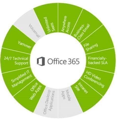 Office 365 Nonprofit E1 Office 365 For Nonprofits Professional Advantage