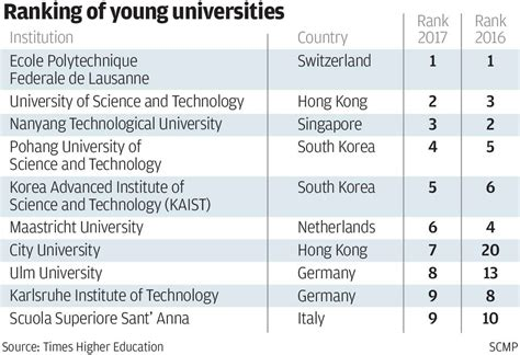 Hong Kong Of Science And Technology Mba Ranking by Hkust And Cityu Place Second And Seventh In World