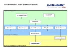 construction organizational chart template construction