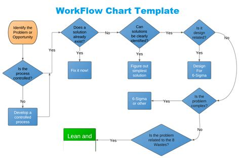 Project Workflow Template by Get Workflow Chart Template In Excel Excel Project