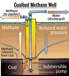 coal bed methane production profile coalbed methane youngpetro