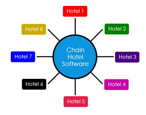 chain hotel software by mghworld net