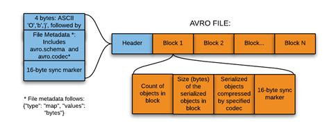 video file format information image gallery avro format