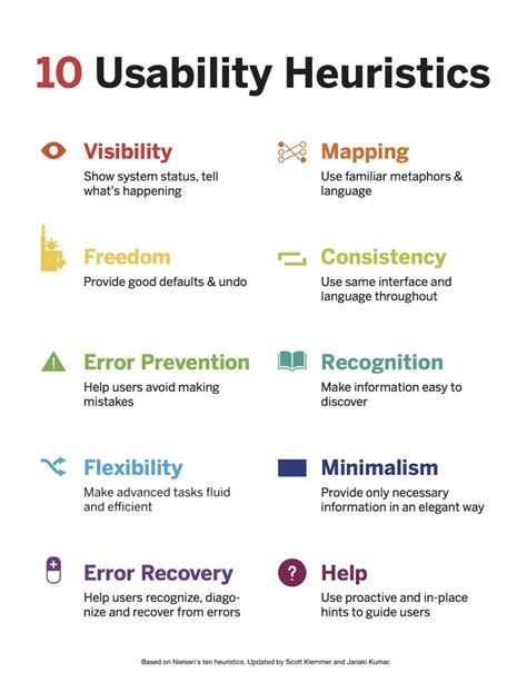 design guidelines nielsen heuristic evaluation 10 usability heuristics by jacob