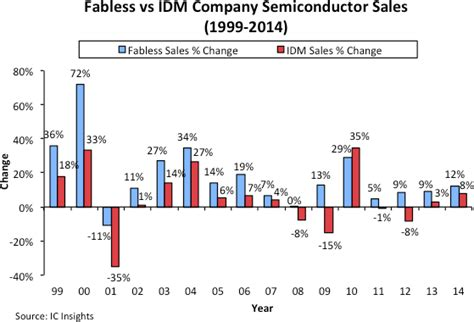 top integrated circuit companies idms could top fabless semiconductor company growth for only the second time in history solid