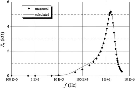 inductor series resistance model of laminated iron inductors for high frequencies pdf available