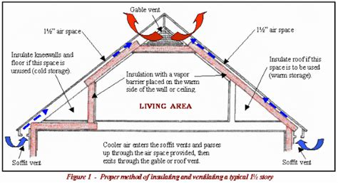 insulation how should i insulate a bedroom in the attic