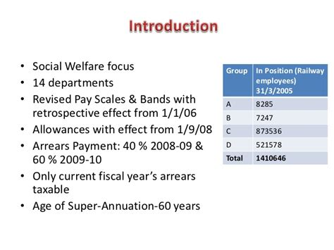 Social Welfare And Mba by 6th Pay Commission Indian Railways