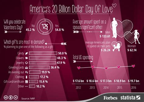 valentines day in america s day 2016 america s 20 billion day of