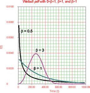 weibull bathtub curve 3 parameter weibull pdf free apps managerside