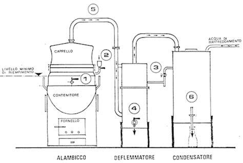 bagno caldo ciclo alambicco di piazzogna
