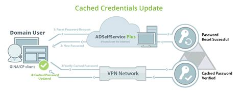 Reset Windows Password Cache | update cached active directory user credentials help