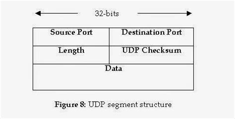 Normal Application Packet For 9 Difference Between Tcp And Udp Protocol Java Network
