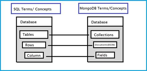 Mongo Db For Starters introduction to mongodb