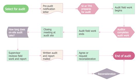 financial flow template audit flowcharts solution conceptdraw