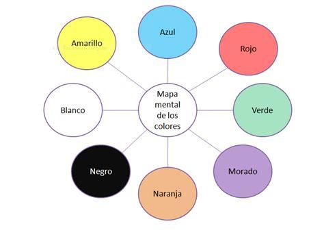 Imagenes Mentales De Colores | estefanny blog mapa mental de los colores