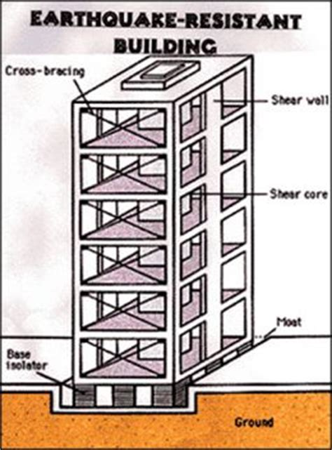 earthquake resistant house design earthquake proof building design basic procedure