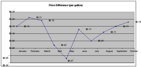 difference in gasoline and home heating prices