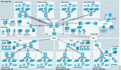 cisco home network design medium enterprise design profile reference guide medium