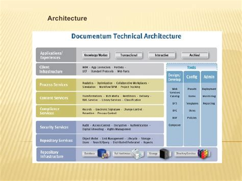 documentum architecture diagram overview of documentum
