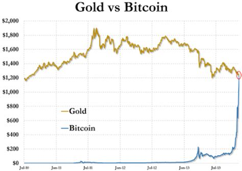 bitcoin vs gold wie is john galt satoshi nakamoto vrijspreker nl