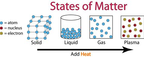 states of matter science zone jamaica
