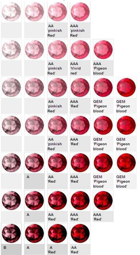 what color is ruby evaluating the color of rubies
