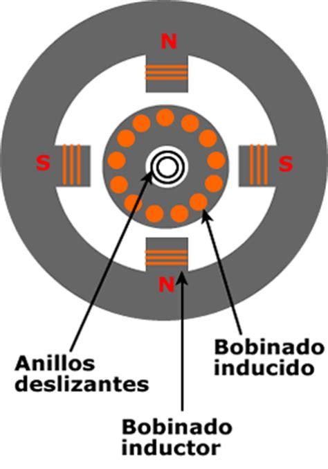 bobinado inductor bobinado inductor 28 images motores el 233 ctricos generador s 237 ncrono la enciclopedia