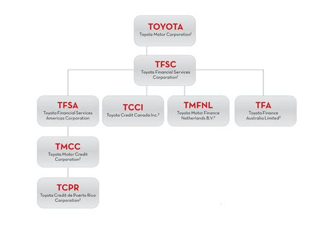 Toyota Investor Relations Toyota Financial Services Sales And Trading