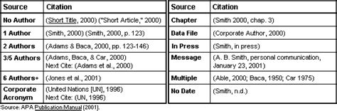 Apa Crib Sheet by Pictures Apa Citation Website Within Text Anatomy