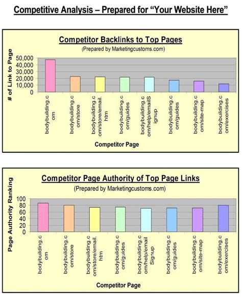 competitive analysis exles seo sles content customs