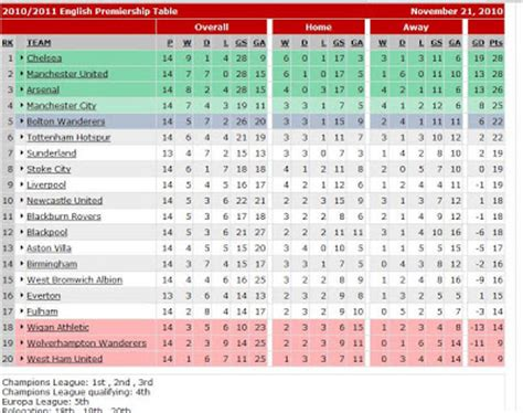 epl table gf ga xtra time soccer epl table 11 21 10