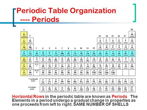 Horizontal Row On The Periodic Table by Horizontal Row In The Periodic Table Activity 36 The Periodic Table Ways Is Periodic Table