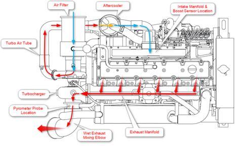 900 xp wiring diagram in addition voltage regulator 900