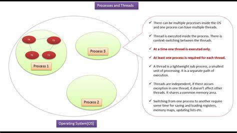 java pattern thread java buzz forum java tutorial java threads java